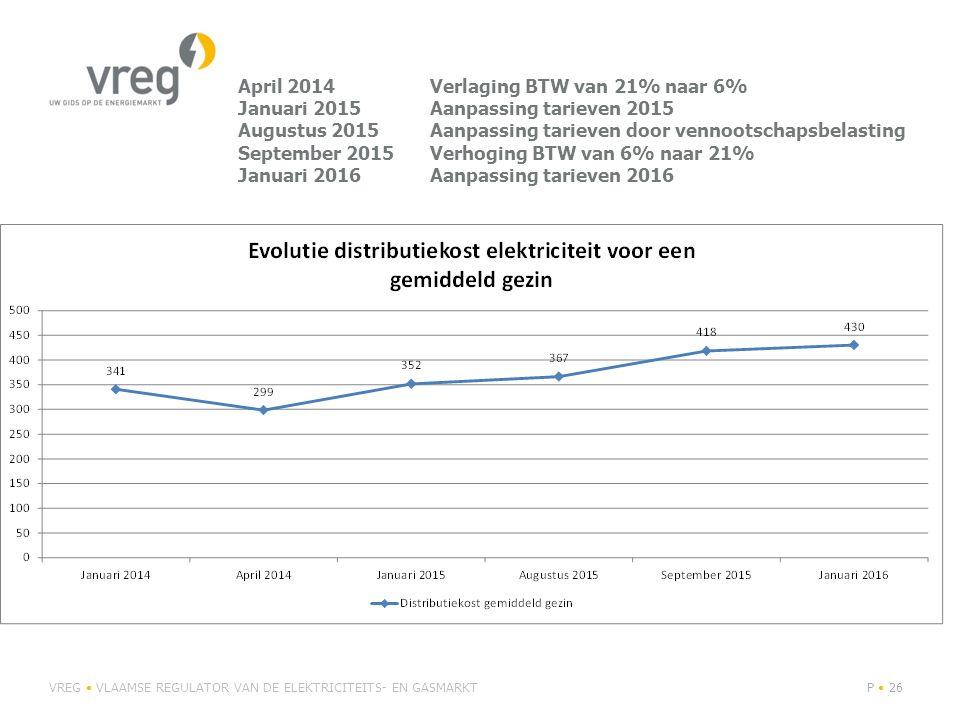April 2014. Verlaging BTW van 21% naar 6% Januari 2015