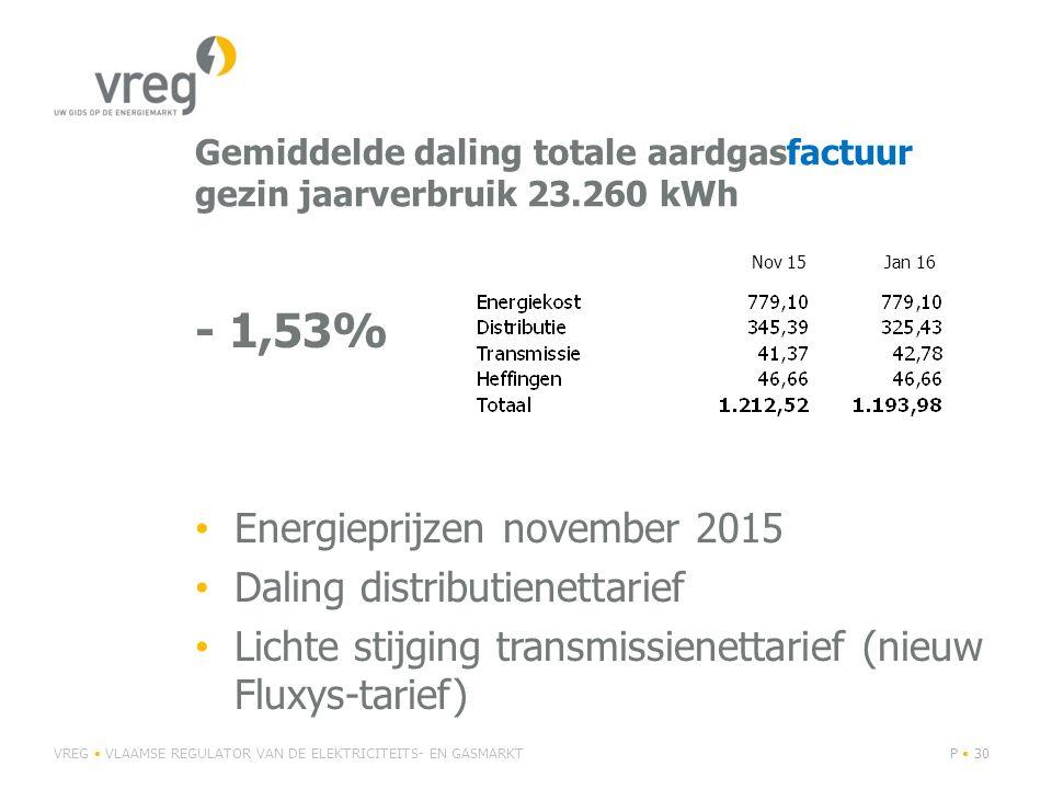 Gemiddelde daling totale aardgasfactuur gezin jaarverbruik 23.260 kWh