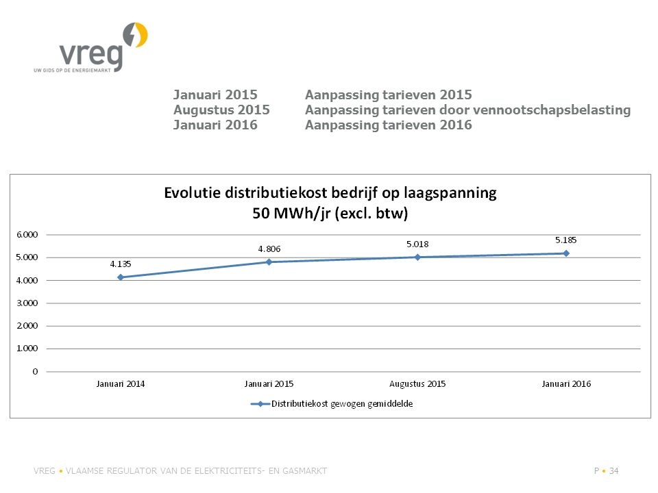 Januari 2015. Aanpassing tarieven 2015 Augustus 2015