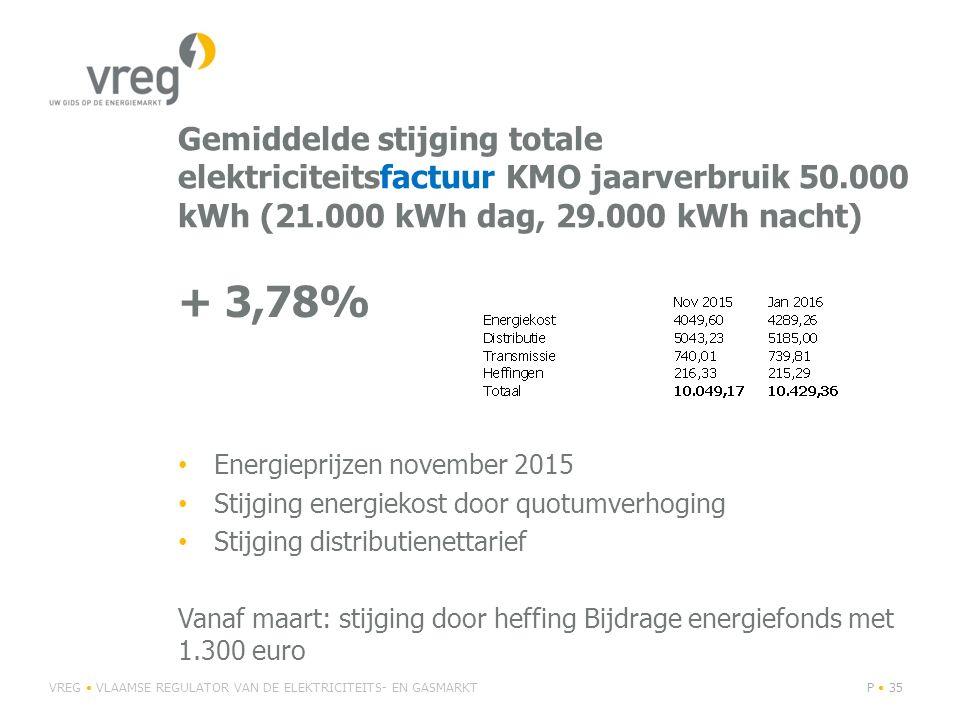 Gemiddelde stijging totale elektriciteitsfactuur KMO jaarverbruik 50