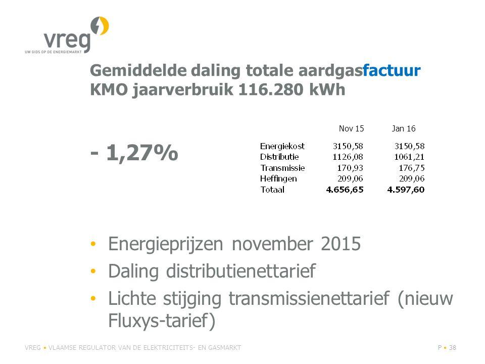 Gemiddelde daling totale aardgasfactuur KMO jaarverbruik 116.280 kWh