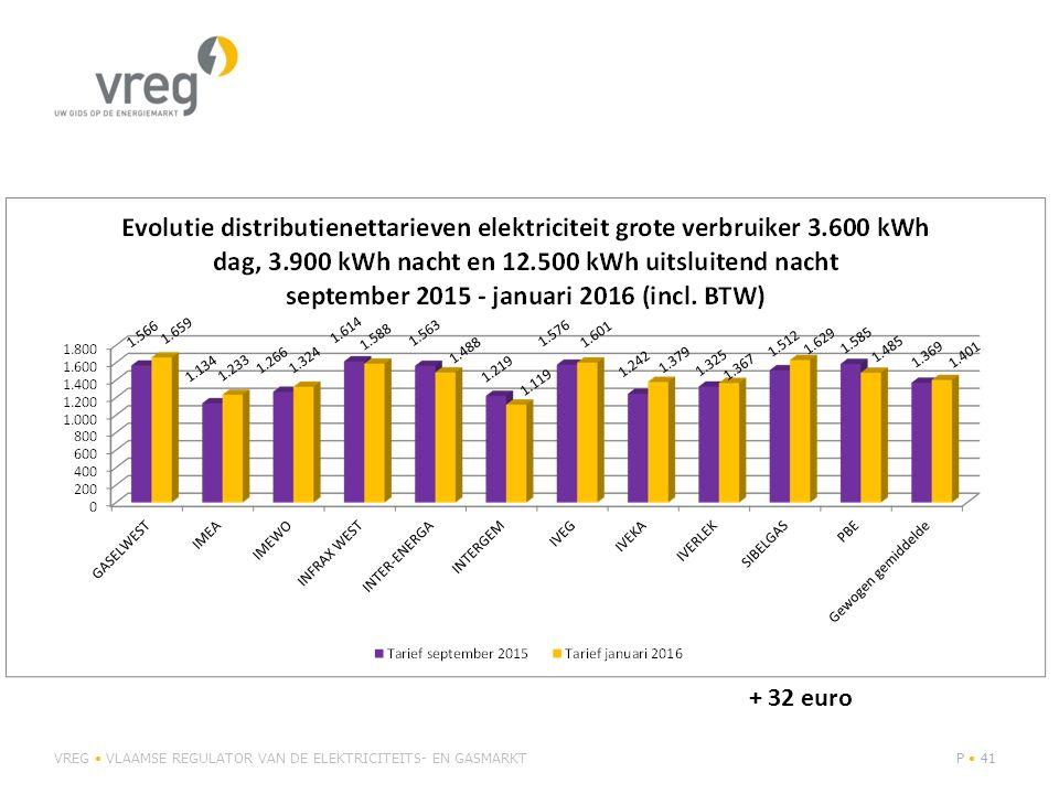 + 32 euro VREG • VLAAMSE REGULATOR VAN DE ELEKTRICITEITS- EN GASMARKT