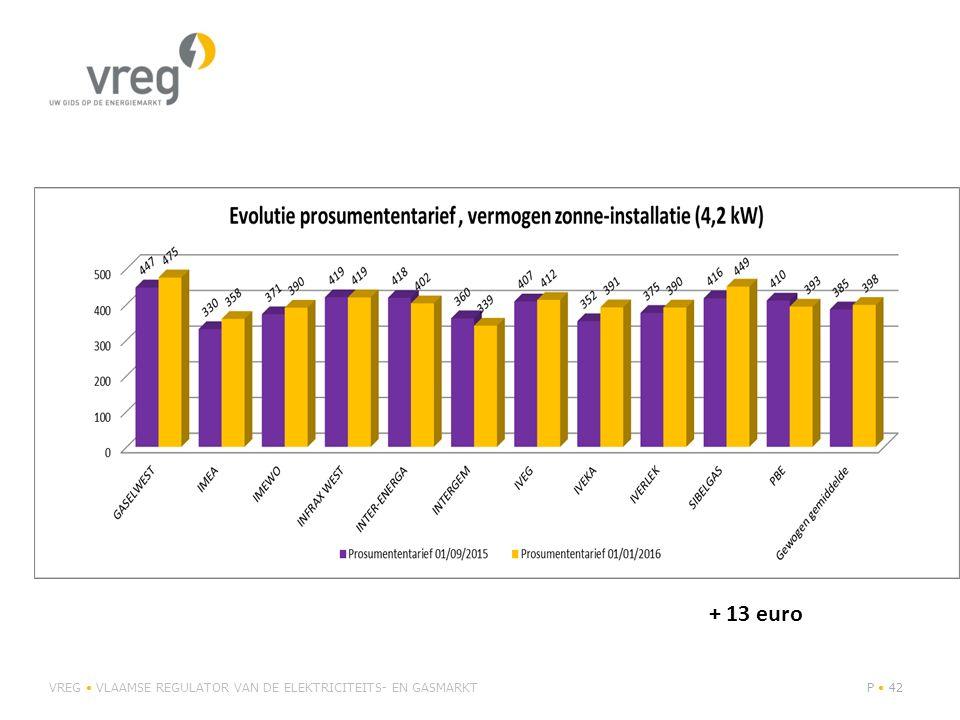 + 13 euro VREG • VLAAMSE REGULATOR VAN DE ELEKTRICITEITS- EN GASMARKT