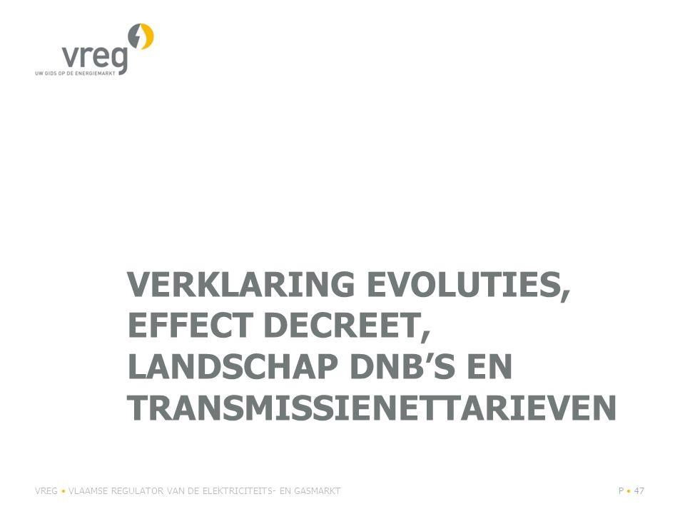 Verklaring evoluties, effect decreet, landschap DNB's en transmissienettarieven