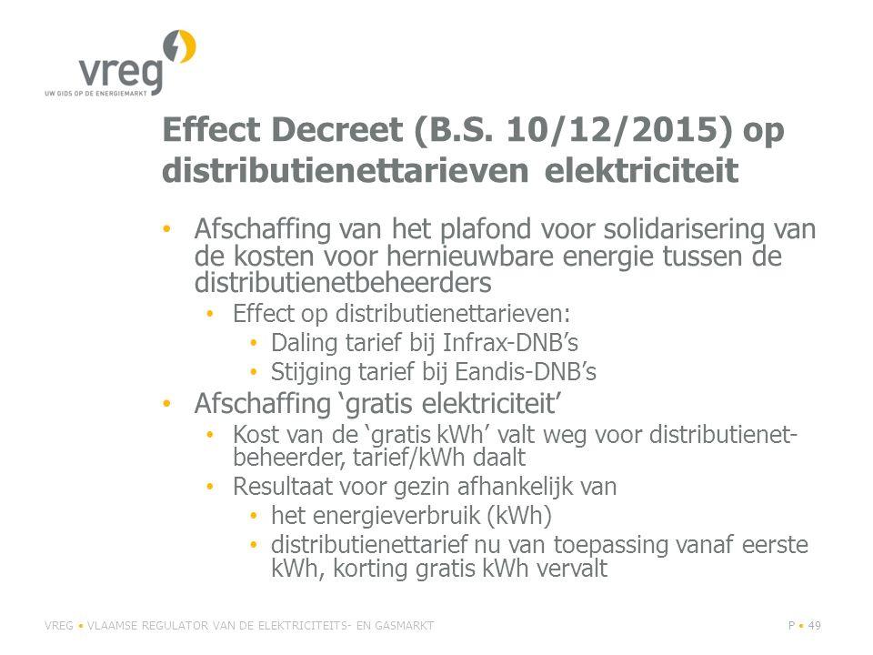 Effect Decreet (B.S. 10/12/2015) op distributienettarieven elektriciteit