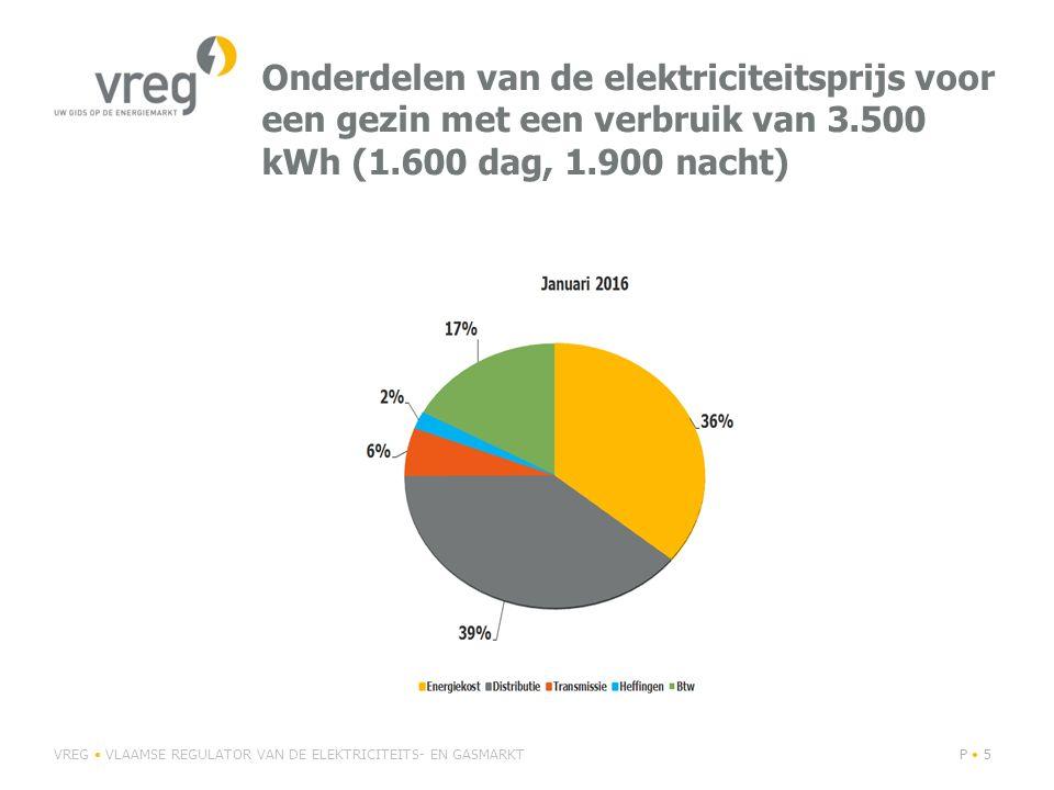 Onderdelen van de elektriciteitsprijs voor een gezin met een verbruik van 3.500 kWh (1.600 dag, 1.900 nacht)