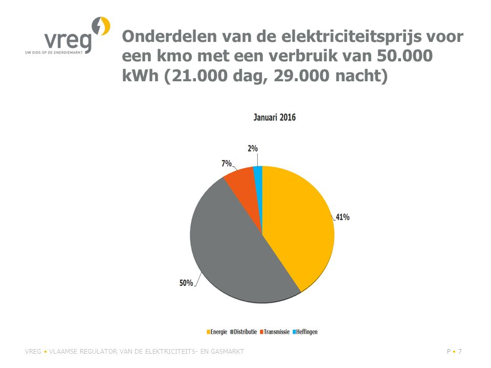 Onderdelen van de elektriciteitsprijs voor een kmo met een verbruik van 50.000 kWh (21.000 dag, 29.000 nacht)