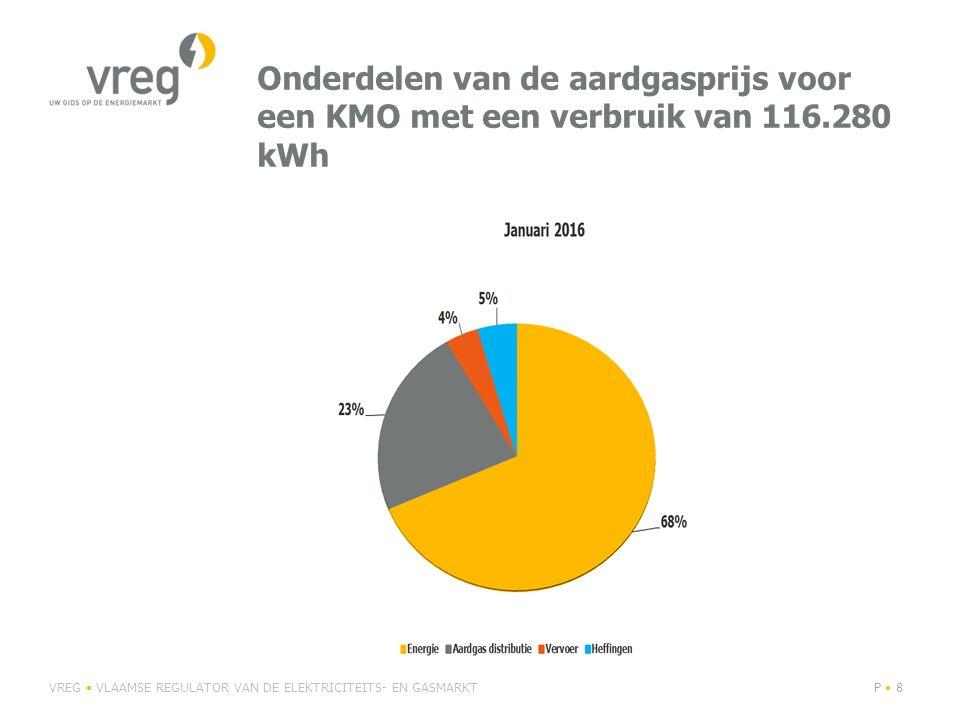 Onderdelen van de aardgasprijs voor een KMO met een verbruik van 116