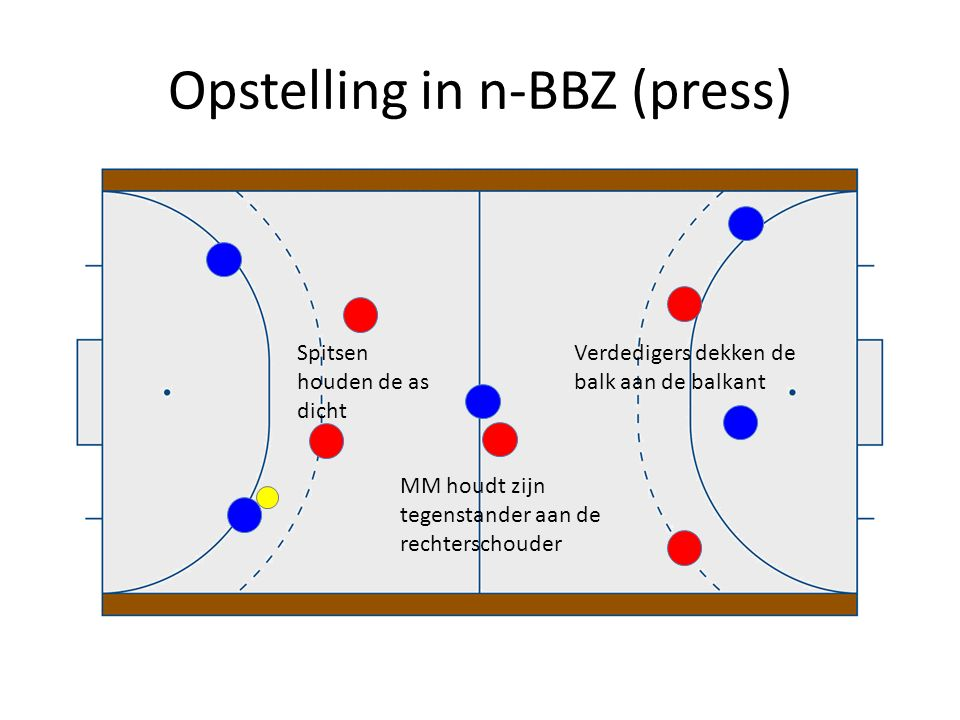 Opstelling in n-BBZ (press)