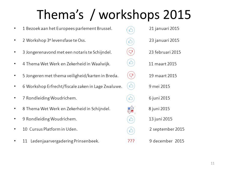 Thema's / workshops 2015 1 Bezoek aan het Europees parlement Brussel. 21 januari 2015.