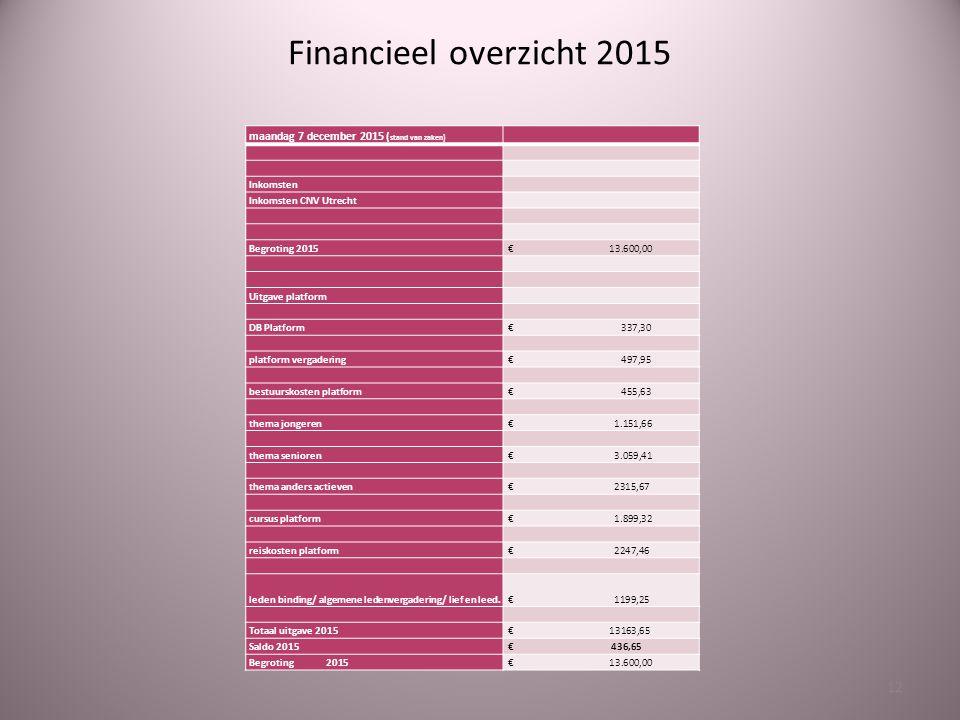 Financieel overzicht 2015 maandag 7 december 2015 (stand van zaken)