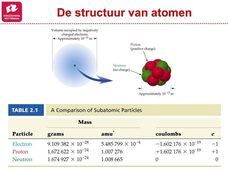 De structuur van atomen