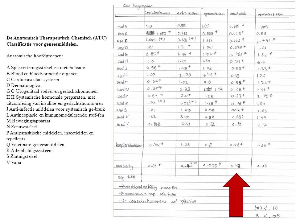 De Anatomisch Therapeutisch Chemisch (ATC) Classificatie voor geneesmiddelen.