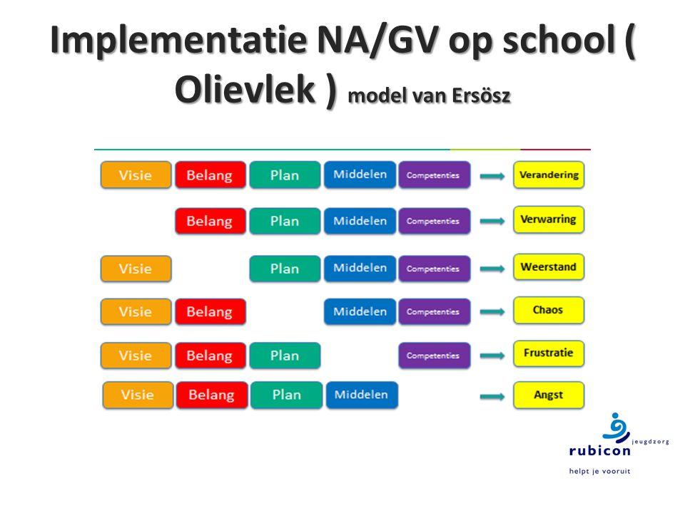 Implementatie NA/GV op school ( Olievlek ) model van Ersösz