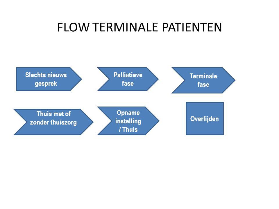 FLOW TERMINALE PATIENTEN