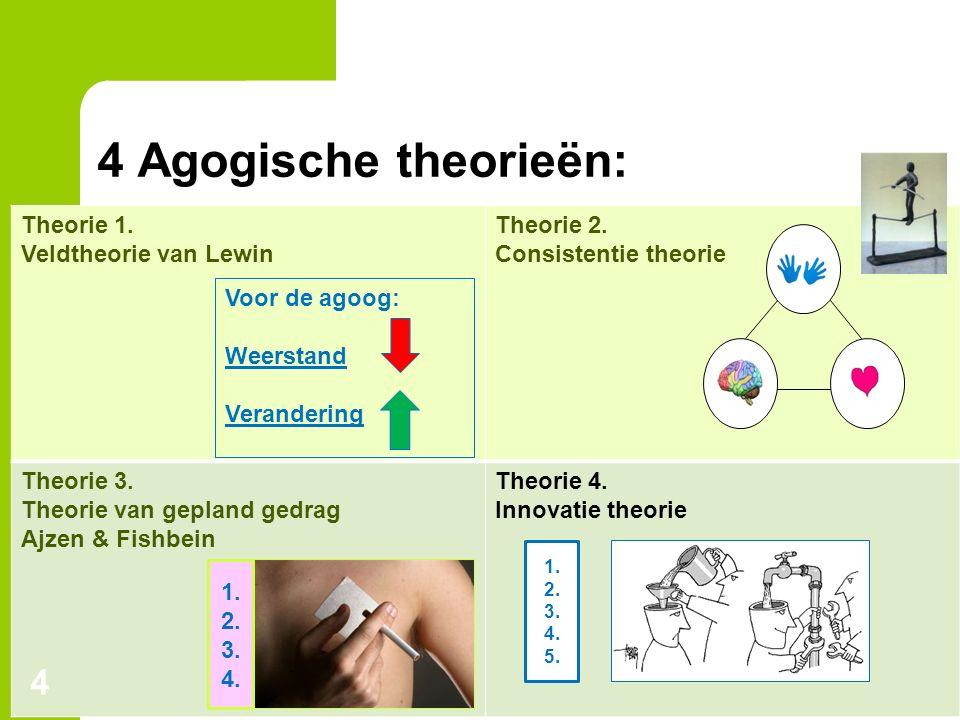 4 Agogische theorieën: Theorie 1. Veldtheorie van Lewin Theorie 2.