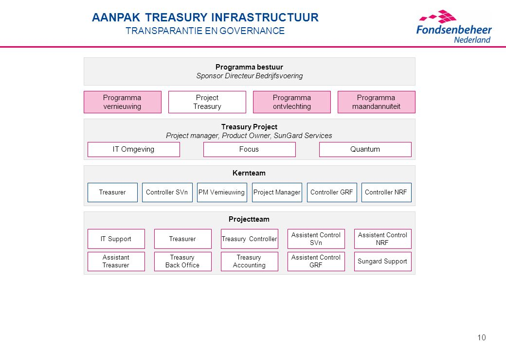 AANPAK TREASURY INFRASTRUCTUUR TRANSPARANTIE EN GOVERNANCE