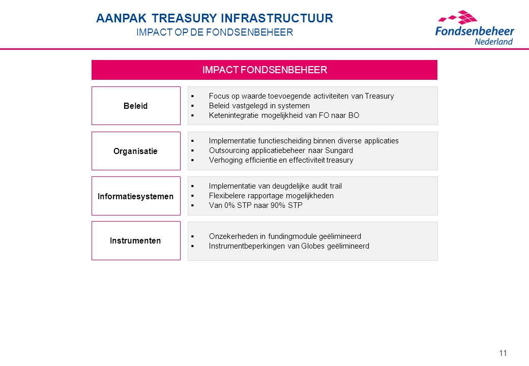 AANPAK TREASURY INFRASTRUCTUUR IMPACT OP DE FONDSENBEHEER