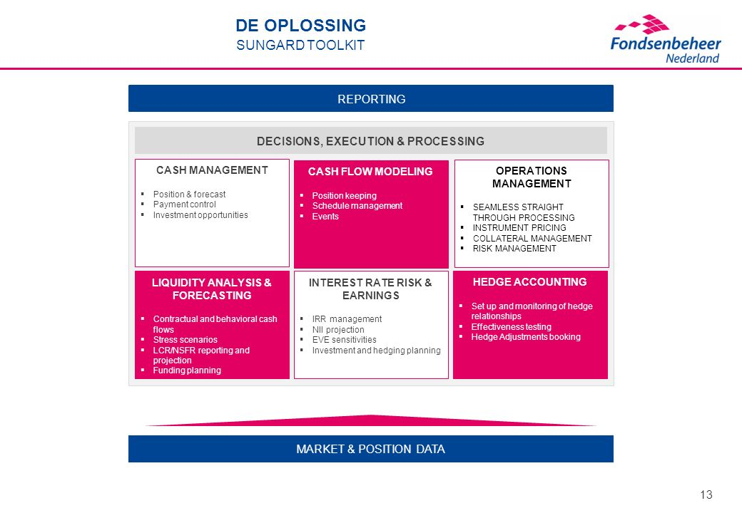 DE OPLOSSING SUNGARD TOOLKIT