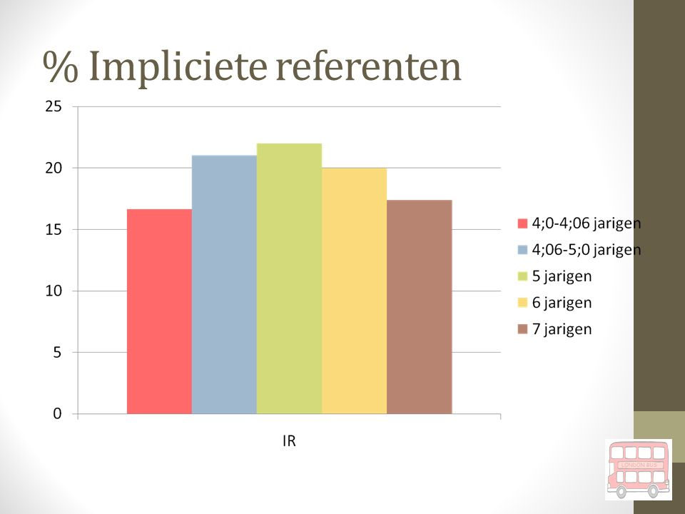 % Impliciete referenten