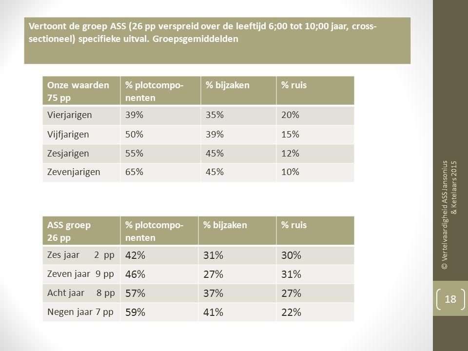 Vertoont de groep ASS (26 pp verspreid over de leeftijd 6;00 tot 10;00 jaar, cross-sectioneel) specifieke uitval. Groepsgemiddelden