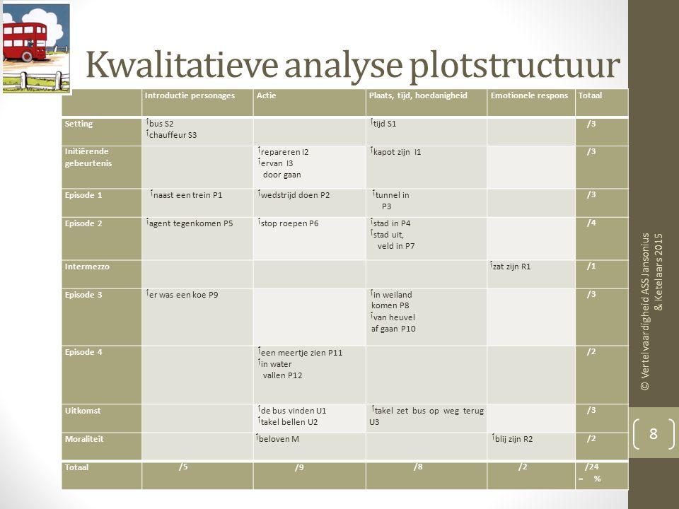 Kwalitatieve analyse plotstructuur