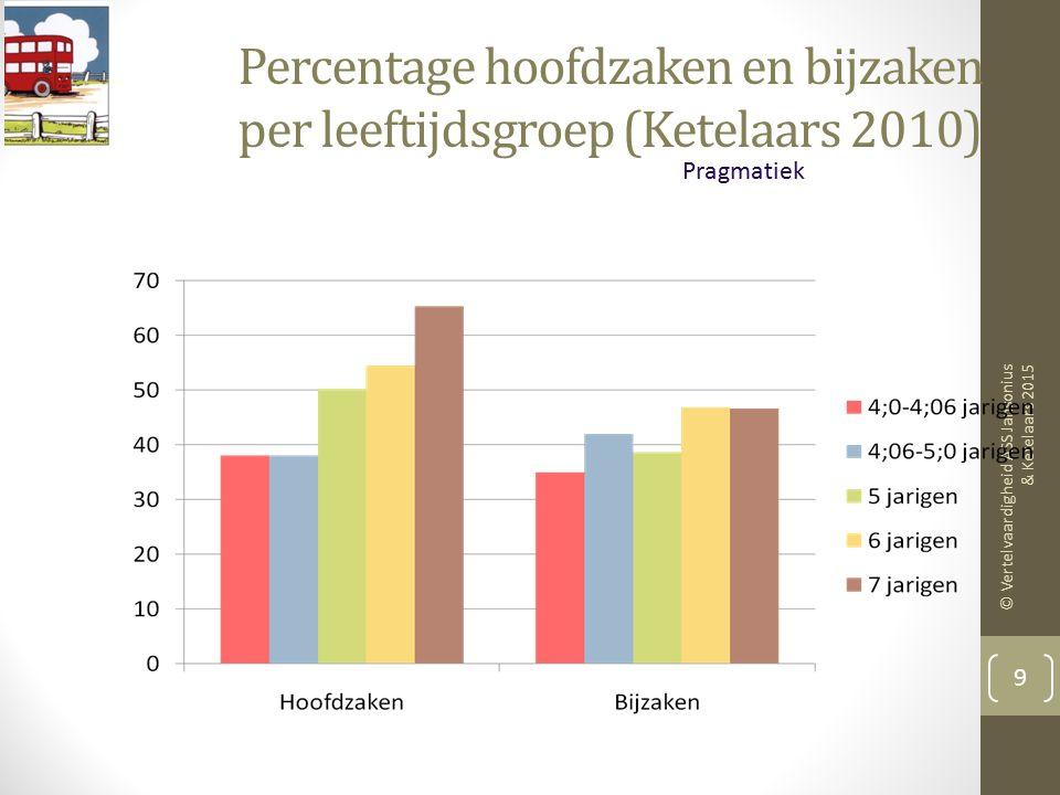 Percentage hoofdzaken en bijzaken per leeftijdsgroep (Ketelaars 2010)