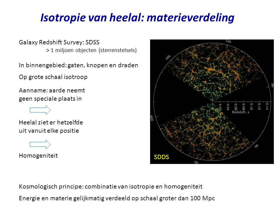 Isotropie van heelal: materieverdeling