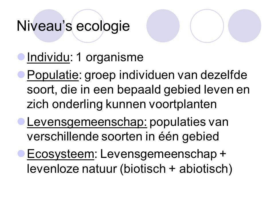 Niveau's ecologie Individu: 1 organisme