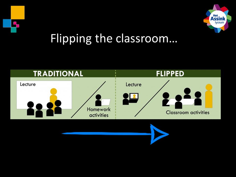 Flipping the classroom…