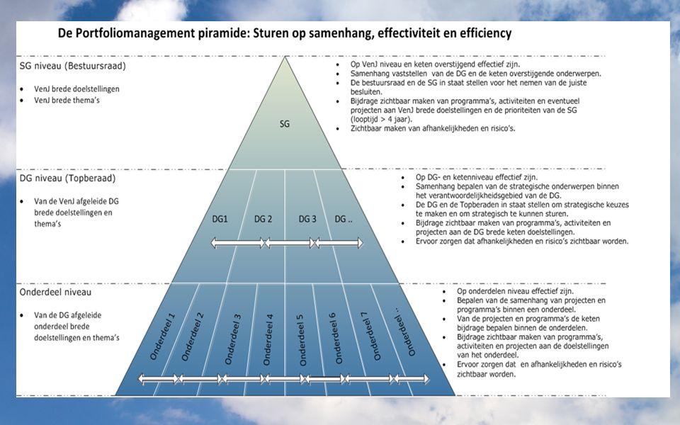 Naarmate je lager in de piramide komt worden de doelstellingen concreter.
