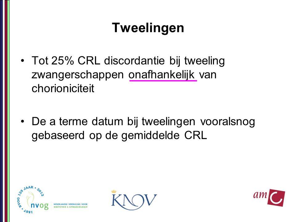 Tweelingen Tot 25% CRL discordantie bij tweeling zwangerschappen onafhankelijk van chorioniciteit.