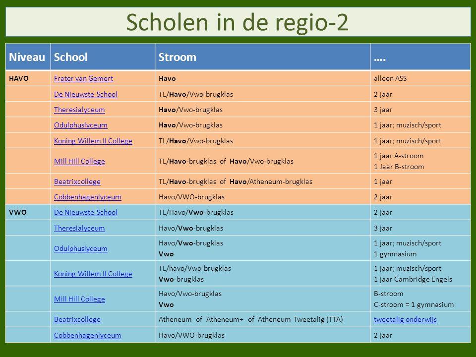 Scholen in de regio-2 Niveau School Stroom …. HAVO Frater van Gemert