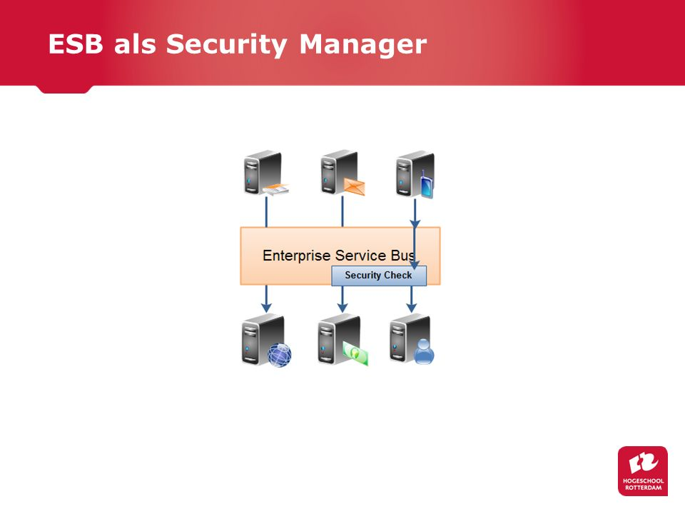 ESB als Security Manager