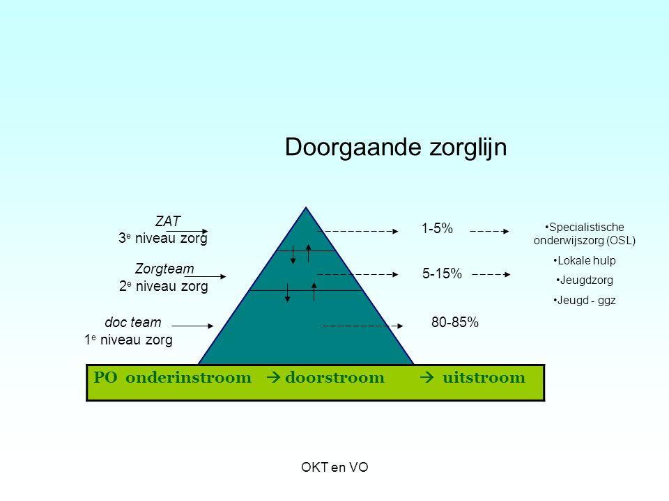 Specialistische onderwijszorg (OSL)