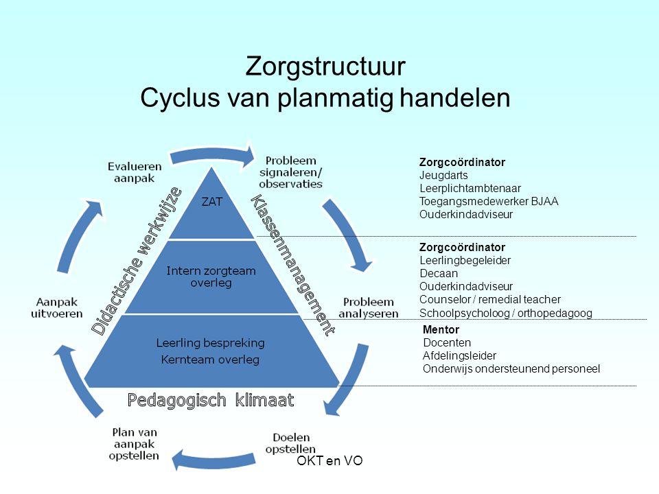 Zorgstructuur Cyclus van planmatig handelen