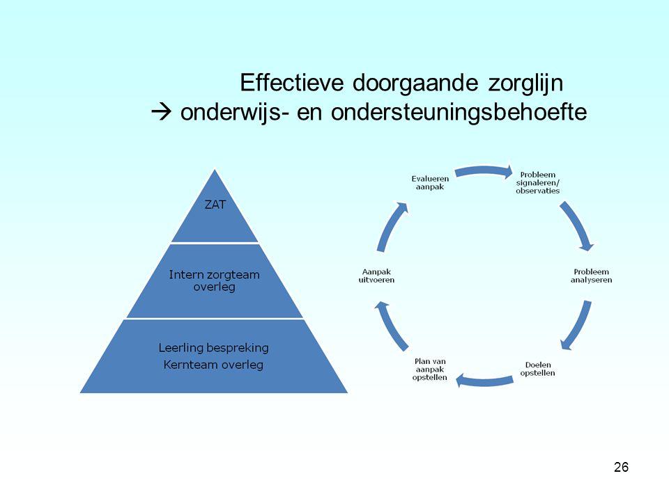 Effectieve doorgaande zorglijn  onderwijs- en ondersteuningsbehoefte