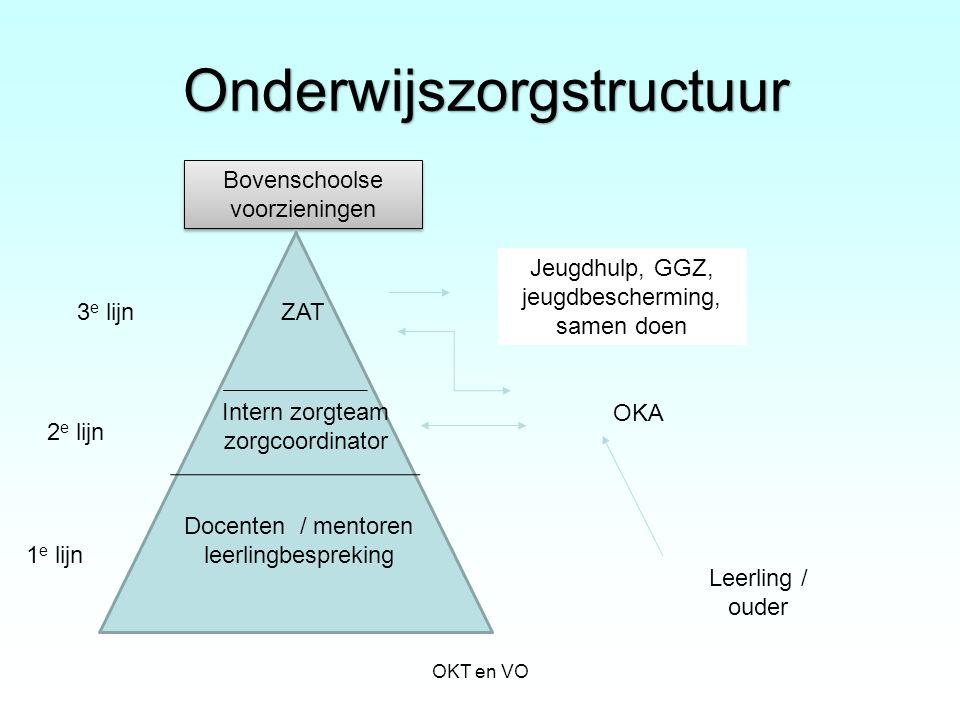 Onderwijszorgstructuur