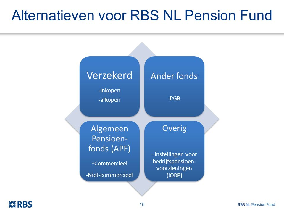 Alternatieven voor RBS NL Pension Fund