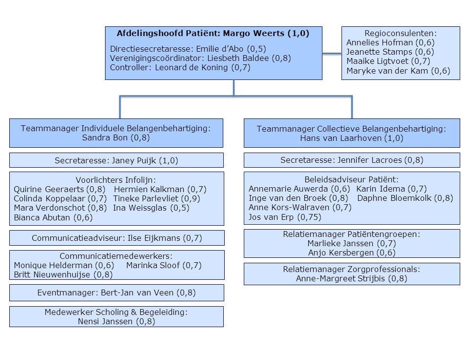 Afdelingshoofd Patiënt: Margo Weerts (1,0)
