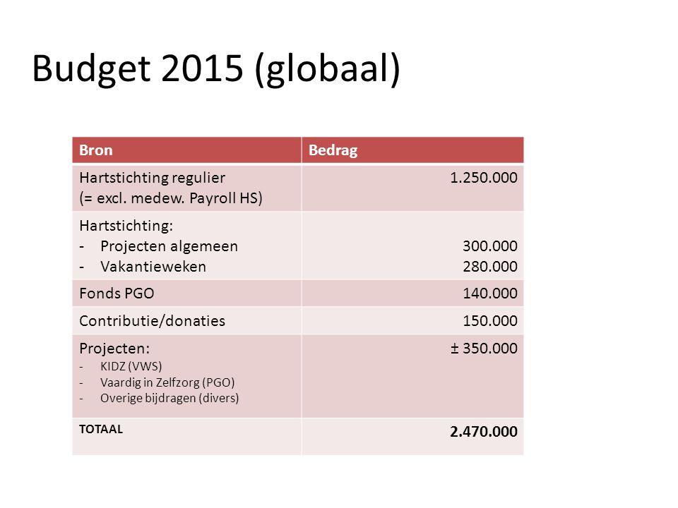 Budget 2015 (globaal) Bron Bedrag Hartstichting regulier