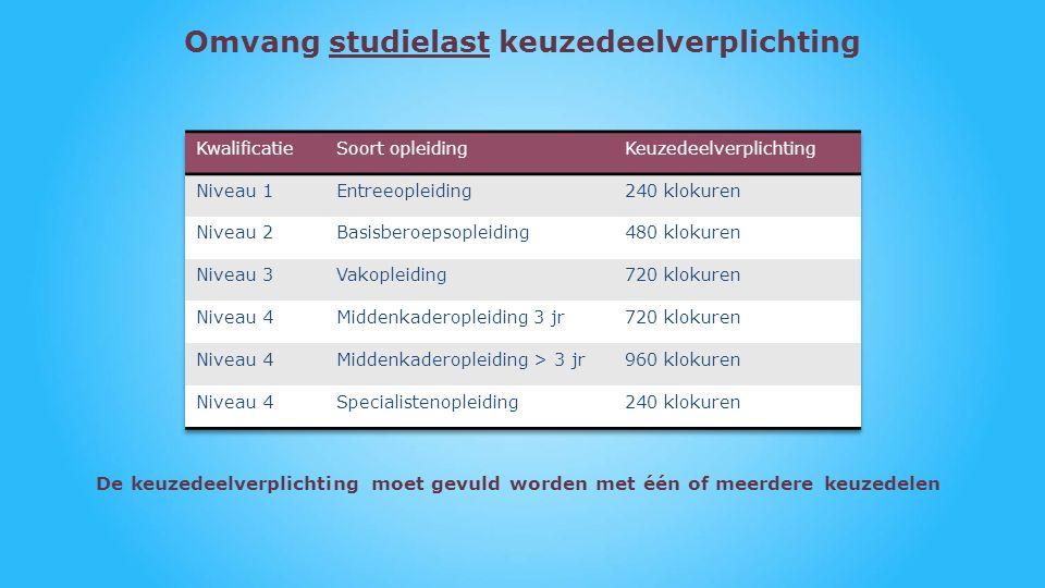 Omvang studielast keuzedeelverplichting