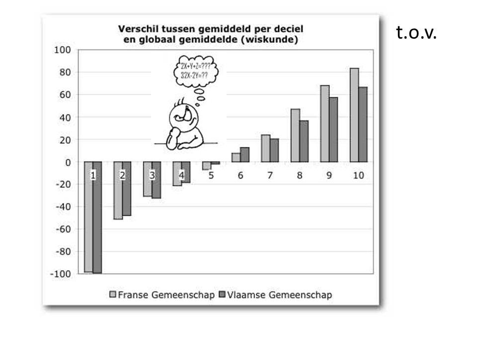 Wiskunderesultaten: decielgemiddelden t.o.v. alg.gem