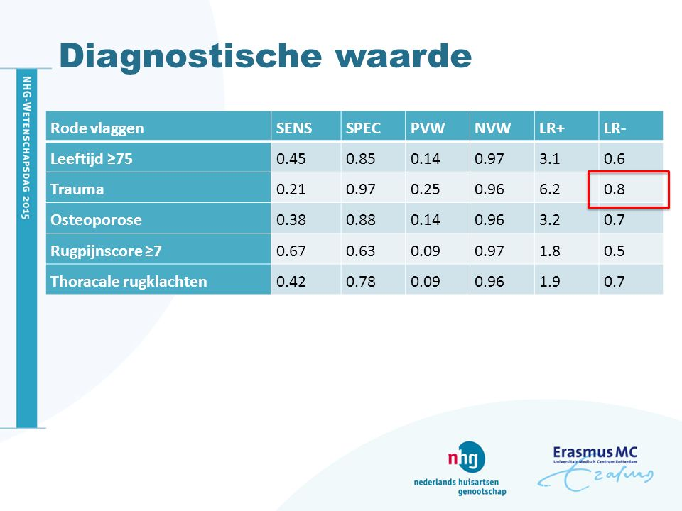 Diagnostische waarde Rode vlaggen SENS SPEC PVW NVW LR+ LR-
