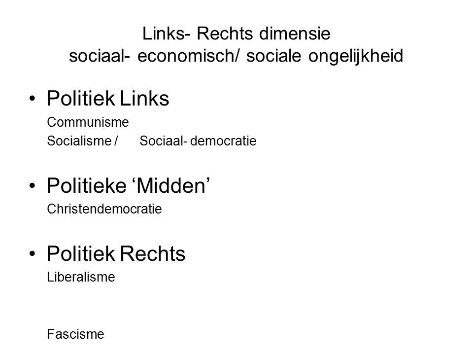 Links- Rechts dimensie sociaal- economisch/ sociale ongelijkheid