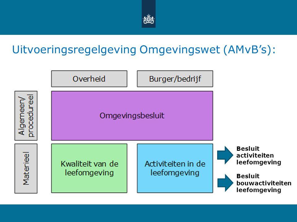 Uitvoeringsregelgeving Omgevingswet (AMvB's):