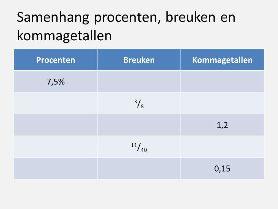 Samenhang procenten, breuken en kommagetallen
