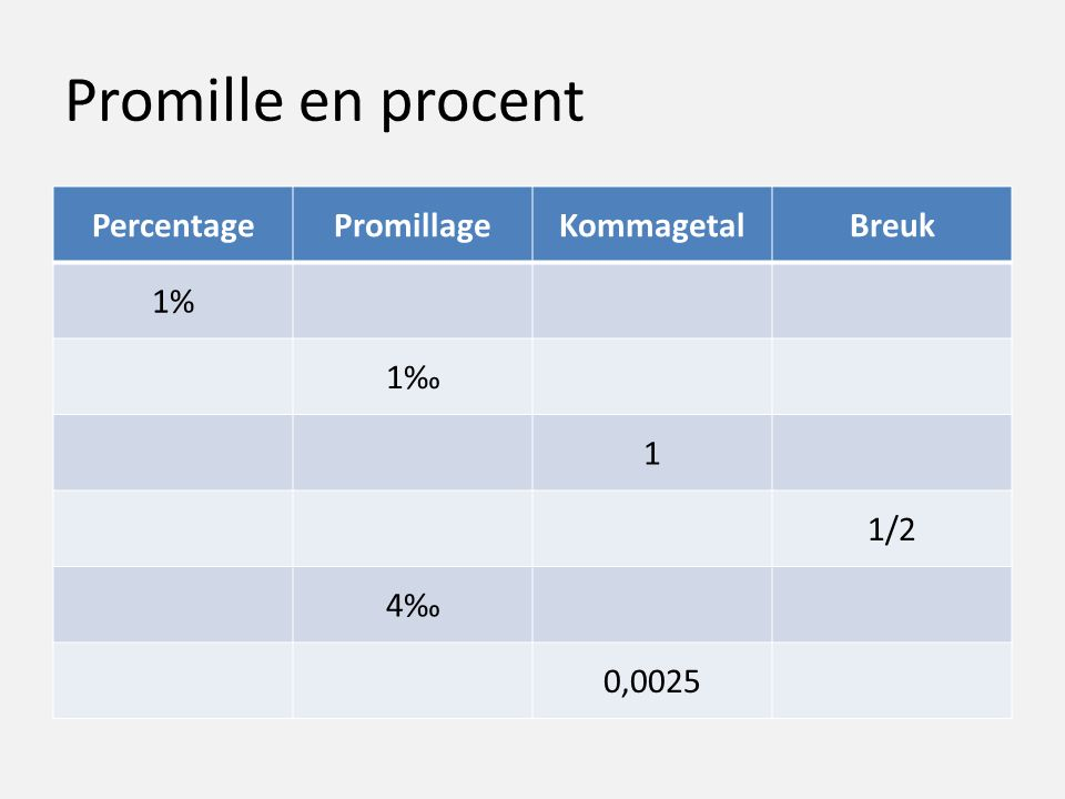 Promille en procent Percentage Promillage Kommagetal Breuk 1% 1‰ 1 1/2