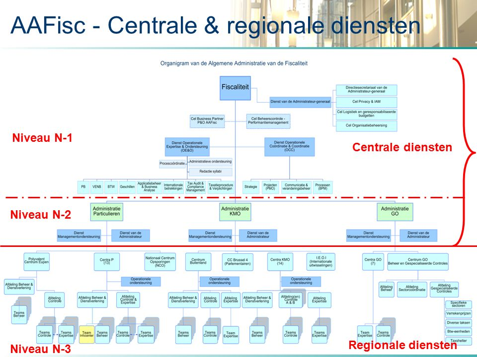 AAFisc - Centrale & regionale diensten