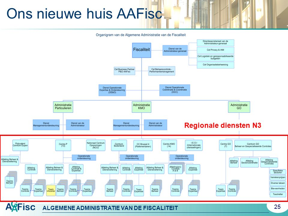 Ons nieuwe huis AAFisc Regionale diensten N3. L'Administration générale de la Fiscalité (AGFisc) se composera de :